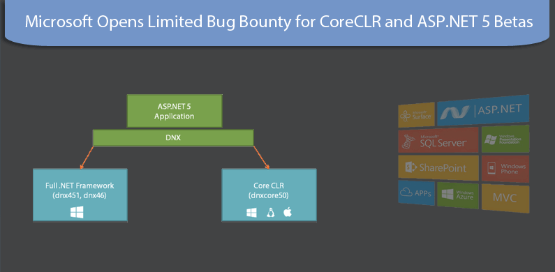 Microsoft Opens Limited Bug Bounty for CoreCLR and ASP.NET 5 Betas