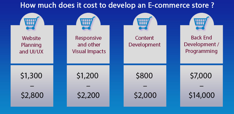 How Much Does It Cost To Build An E-Commerce Store?