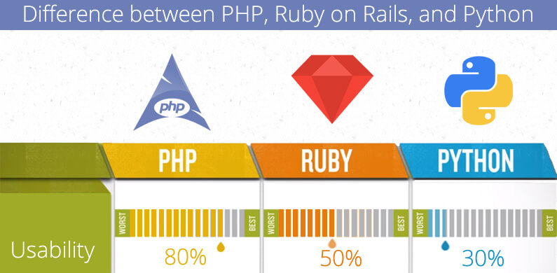 Similarities and Differences between PHP, Ruby on Rails, and Python