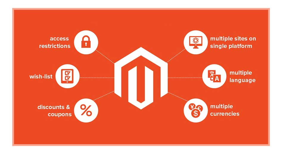 Magento E-Commerce Web Development Services