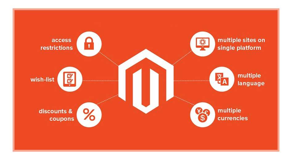 Magento E-Commerce Web Development Services