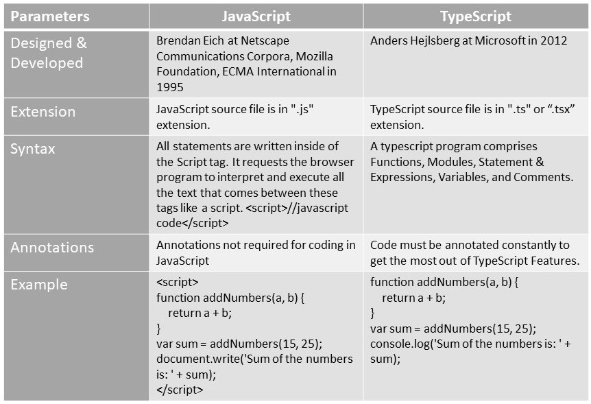 Difference Between JavaScript Vs TypeScript